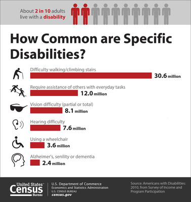 According to the Census Bureau, 56.7 million people in the United States had a disability in 2010. People with a disability have a physical or mental impairment that affects one or more major life activities, such as walking, bathing, dressing, eating, preparing meals, going outside the home, or doing housework. (PRNewsFoto/U.S. Census Bureau)