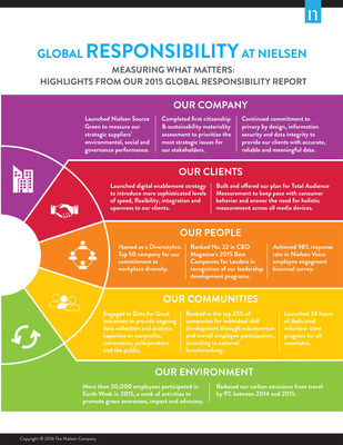 Highlights from Nielsen 2015 Global Responsibility Report Infographic