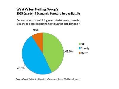 West Valley Staffing Group