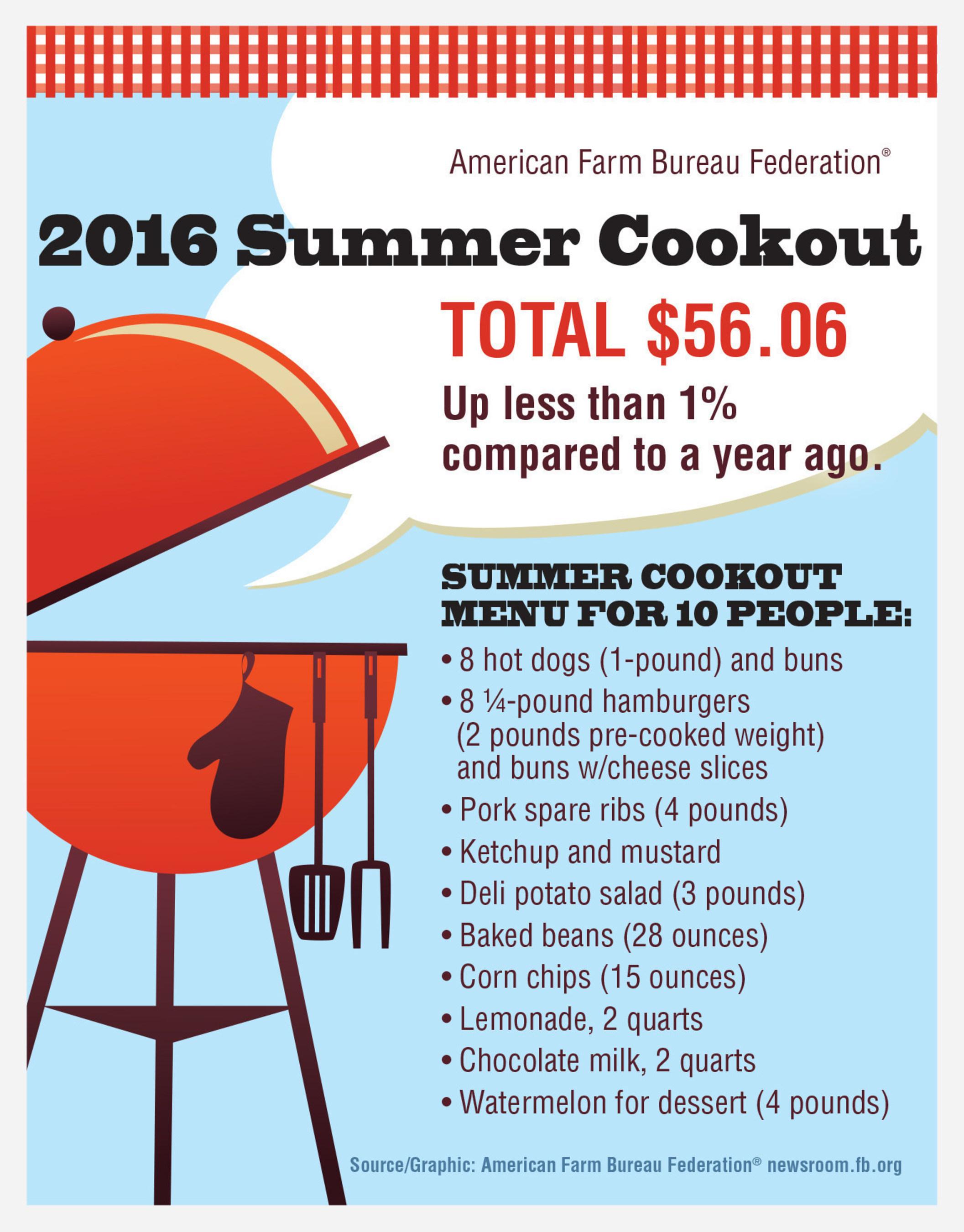2016 Summer Cookout Marketbasket Survey