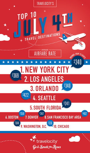 Travelocity's Independence Day holiday booking data reveals optimistic news for travelers looking to save during the July 4th weekend. Travelocity's data also shows that airfare to eight out of the top 10 most popular destinations for the holiday is less expensive than the national average ($402) and hotel rates under $150 are easy to lock in if you know where to look. (PRNewsFoto/Travelocity)
