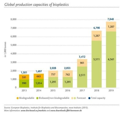 European Bioplastics, Institute for Bioplastics and Biocomposites, nova-Institute (2015). More information: www.bio-based.eu/markets and www.downloads.ifbb-hannover.de (PRNewsFoto/European Bioplastics)