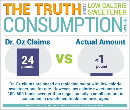 The Truth About Low Calorie Sweetener Consumption: Contrary to The Dr. Oz Show claim, consumers actually use less than one pound per year of low calorie sweeteners. SOURCE: The Calorie Control Council.  (PRNewsFoto/Calorie Control Council)