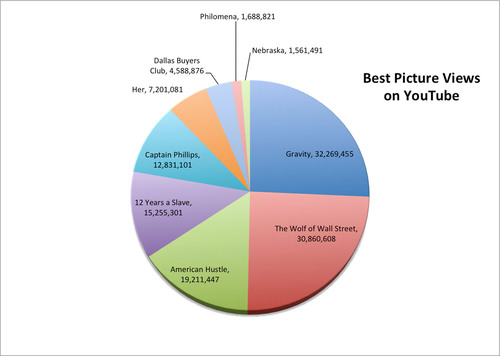 "Graphic shows total YouTube video views for each Academy Awards nominated film for Best Picture. ""Gravity"" and ""Wolf of Wall Street"" top the charts with more than 30 million video views a piece. Video views include trailers, film clips, reviews, interviews, behind-the-scenes clips and fan videos. Research is the latest from the Touchstorm Video Index, which gives YouTube channel owners insights on how effectively they're building audiences on YouTube. For more information and to access recent reports visit ..."
