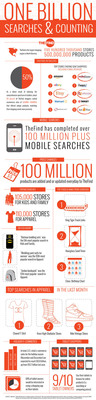 1 Billion Shopping Searches Served by TheFind
