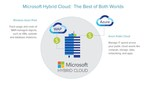 Track and Manage IT Costs in the Microsoft Hybrid Cloud.