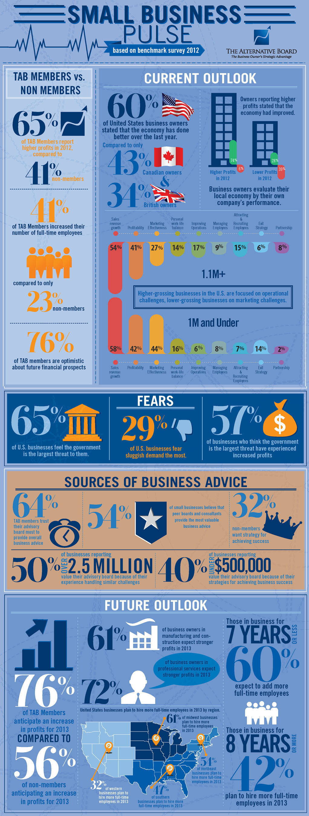 The Alternative Board Q1 2013 Business Pulse Survey. (PRNewsFoto/The Alternative Board) (PRNewsFoto/THE ...