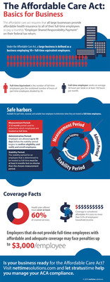 [infographic] The Affordable Care Act: Basics for Business.  (PRNewsFoto/nettime solutions, LLC)