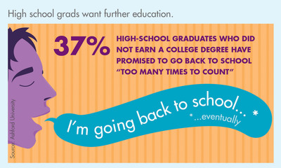 High school grads want further education.  (PRNewsFoto/Ashford University)