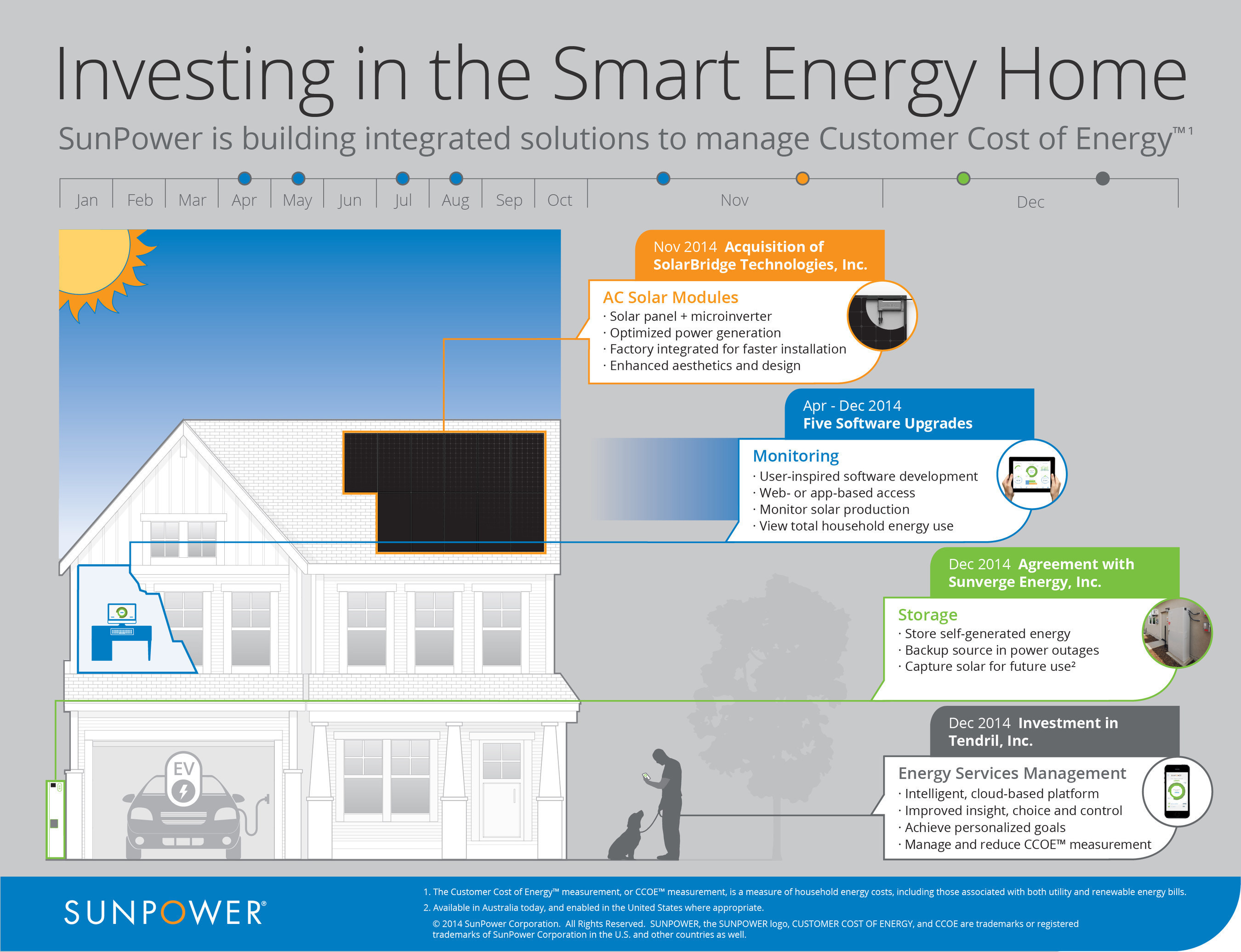 Sunpower invests in the smart energy home for Energy smart home
