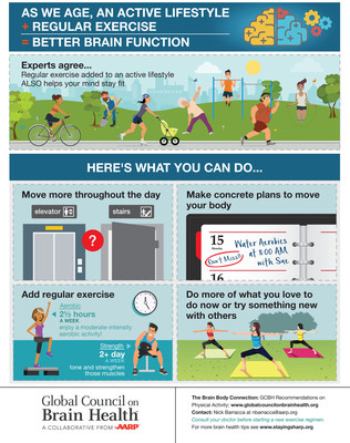 Global Council on Brain Health Infographic
