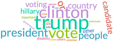 These are the most aggregated words in the abilityJOBS.com Survey to 40,000 people