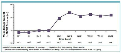 The chart shows that the improvements on the 6MWT were sustained over time with ARRY-797 treatment.
