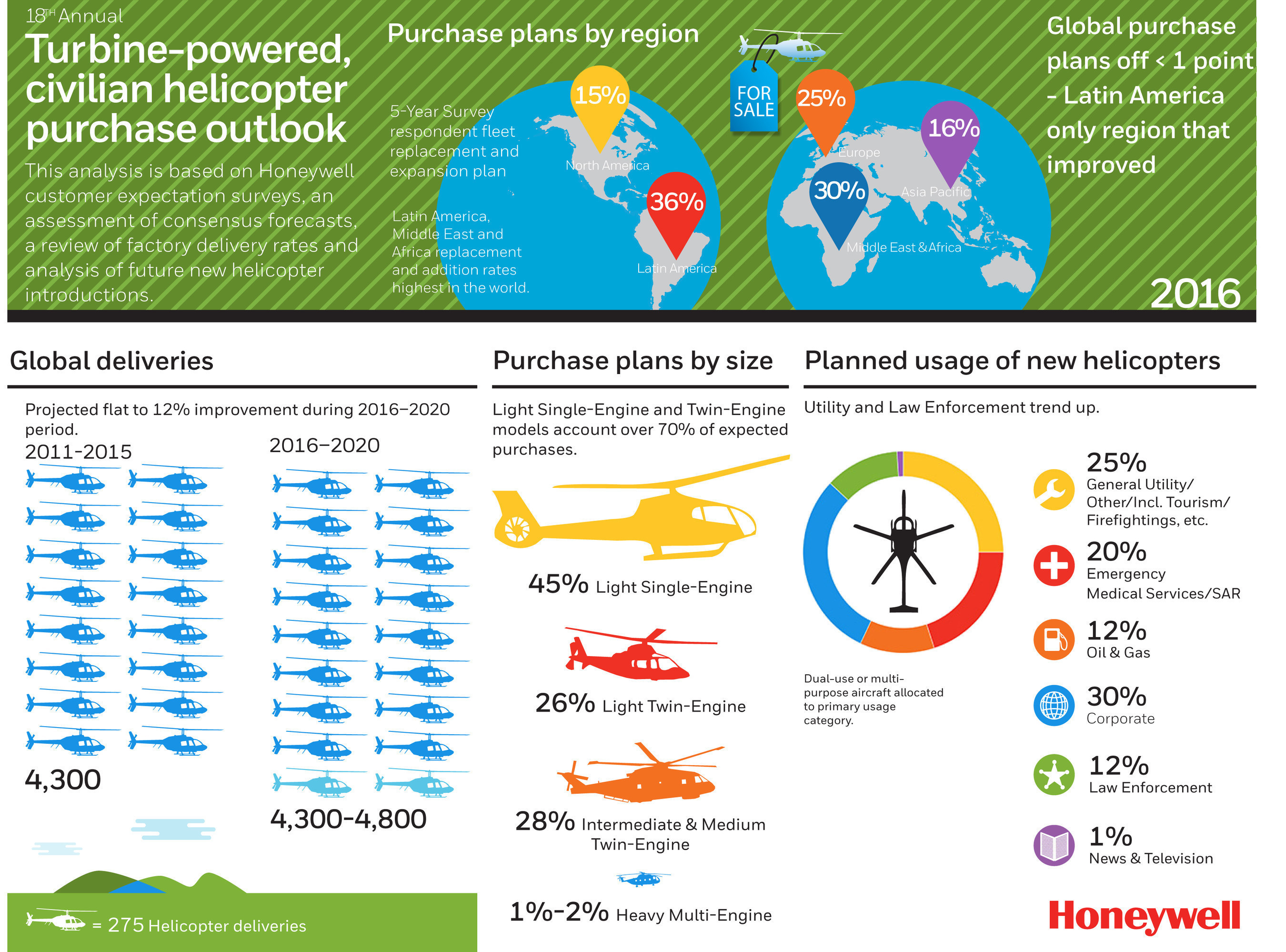 Honeywell Aerospace 18th Annual Helicopter Purchase Outlook Infographic