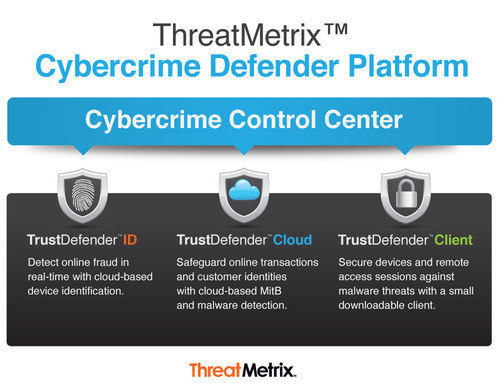 ThreatMetrix Acquires TrustDefender