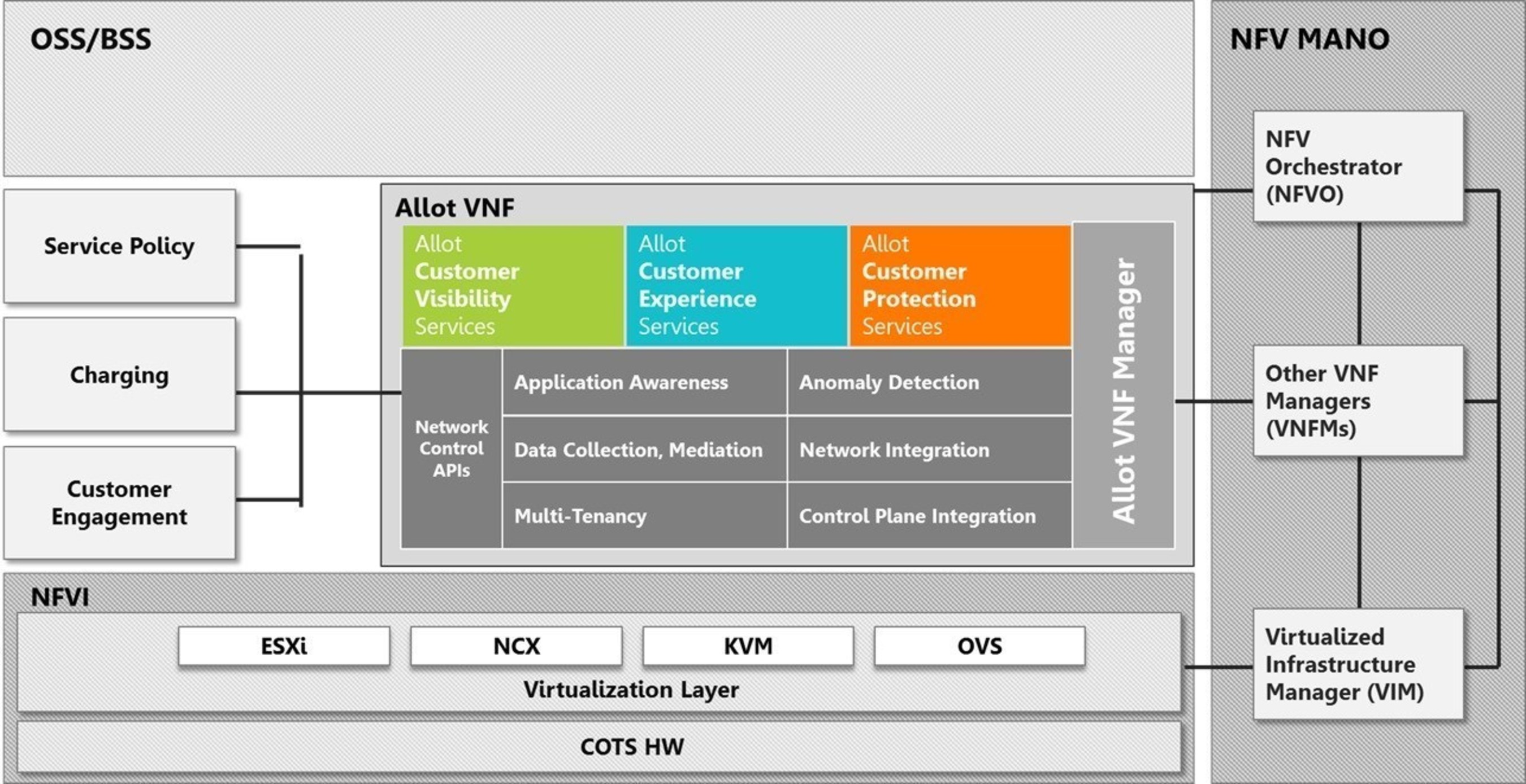 Allot Pre-Integrated Virtualized Services Using Allot Service Gateway Virtual Edition Framework in ETSI NFV ...