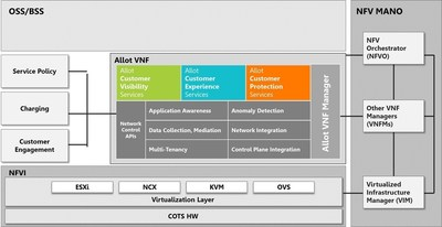 Allot Pre-Integrated Virtualized Services Using Allot Service Gateway Virtual Edition Framework in ETSI NFV Architecture.