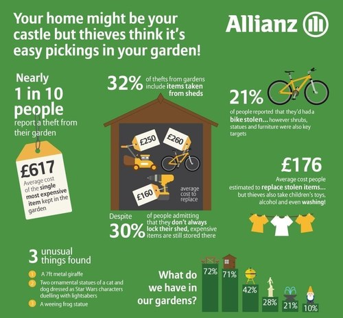 Your home might be your castle but your garden is easy pickings! (PRNewsFoto/Allianz)