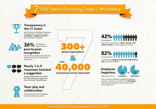 2013 TINYpulse Employee Engagement Survey.  (PRNewsFoto/TINYpulse)