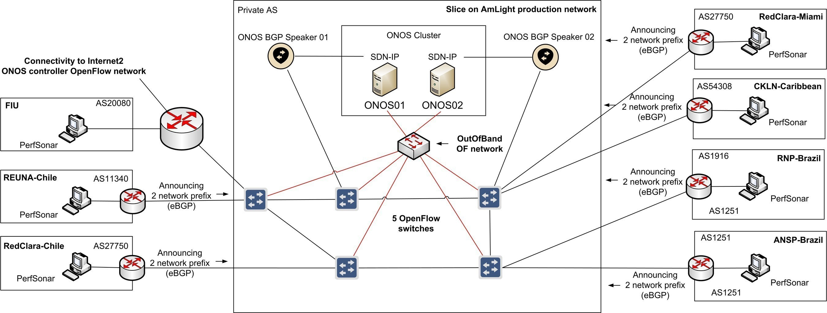 Architectural diagram of the ONOS / SDN-IP deployment on FIU/AmLight network