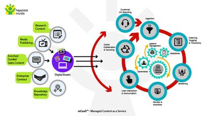 Happiest Minds' Launches mCaaS[TM] - A One Stop Platform for Digital Content Brokering