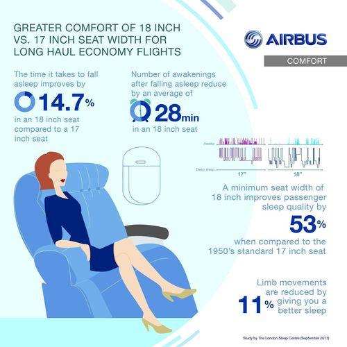 Sleep Study Results (PRNewsFoto/Airbus)