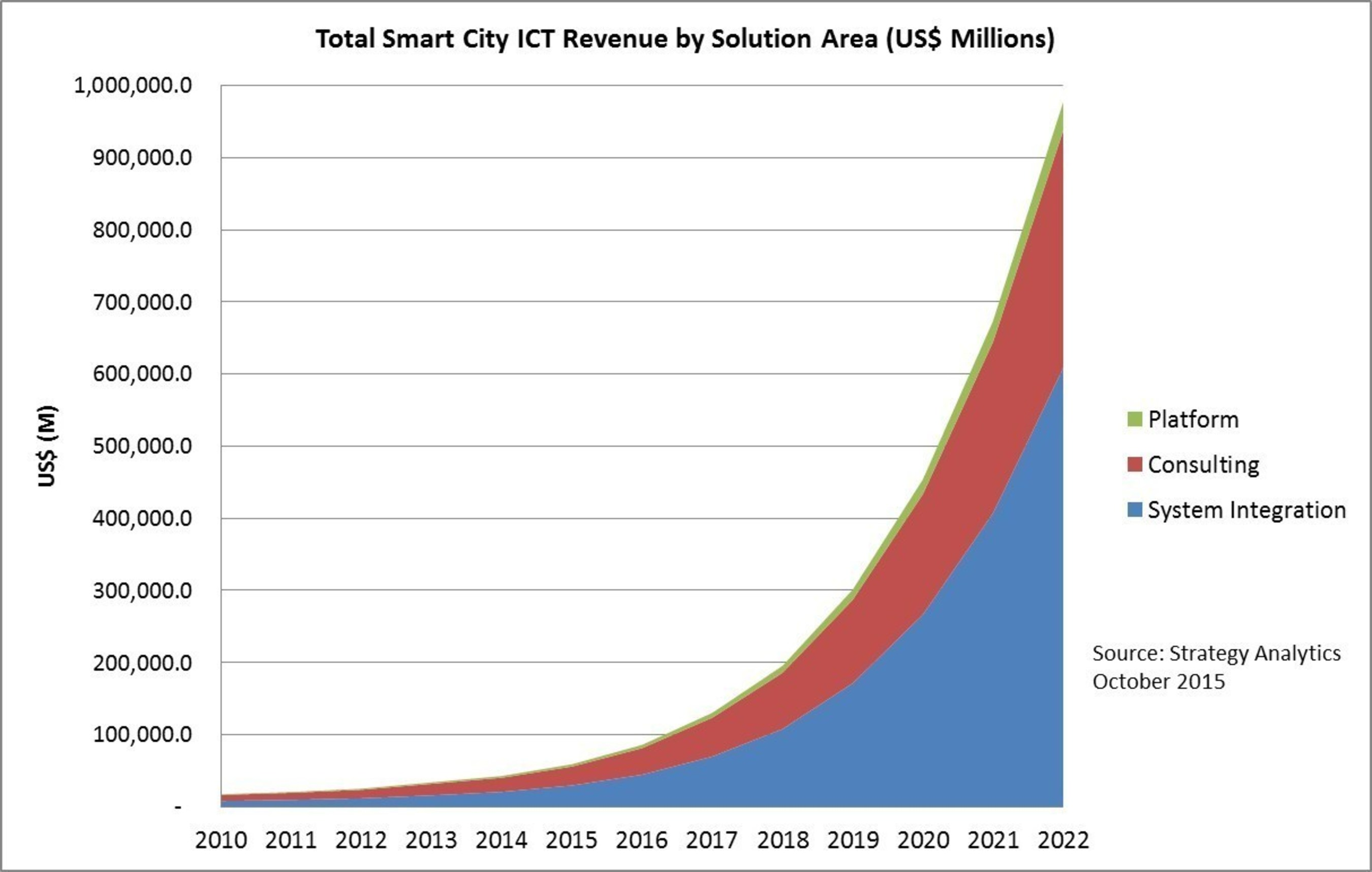 Strategy Analytics: Smart City ICT revenues are forecast to reach $977 Billion by 2022