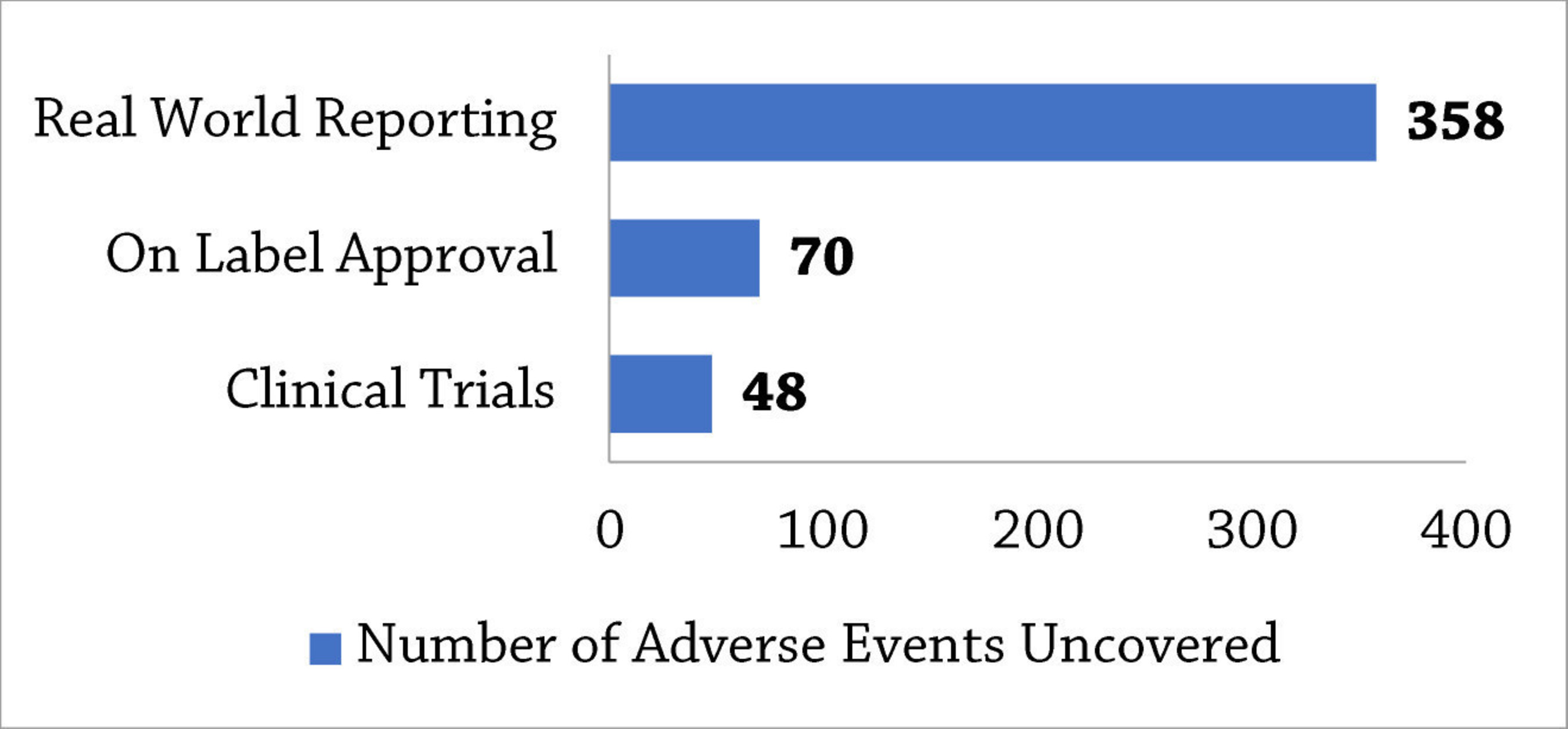 """Sources: Data from ClinicalTrials.gov; data from FDA Adverse Event Reporting System (FAERS) via AdverseEvents Explorer; Duke, J., Friedlin, J., Ryan, P. (2011) A quantitative analysis of adverse events and """"overwarning"""" in drug labeling. Arch Intern Med. 171(10):944-6."""