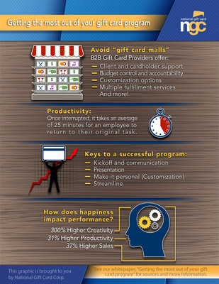 A new National Gift Card white paper helps businesses get the most out of their gift card programs for employee and customer recognition, reward and loyalty. Visit www.ngc-group.com to download the free white paper and infographic. (PRNewsFoto/National Gift Card Corp.) (PRNewsFoto/NATIONAL GIFT CARD CORP.)