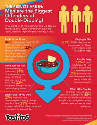 In Celebration of National Chip and Dip Day on March 23, Tostitos Brand Uncovers the Good, Bad and Ugly of Party Snacking Habits.