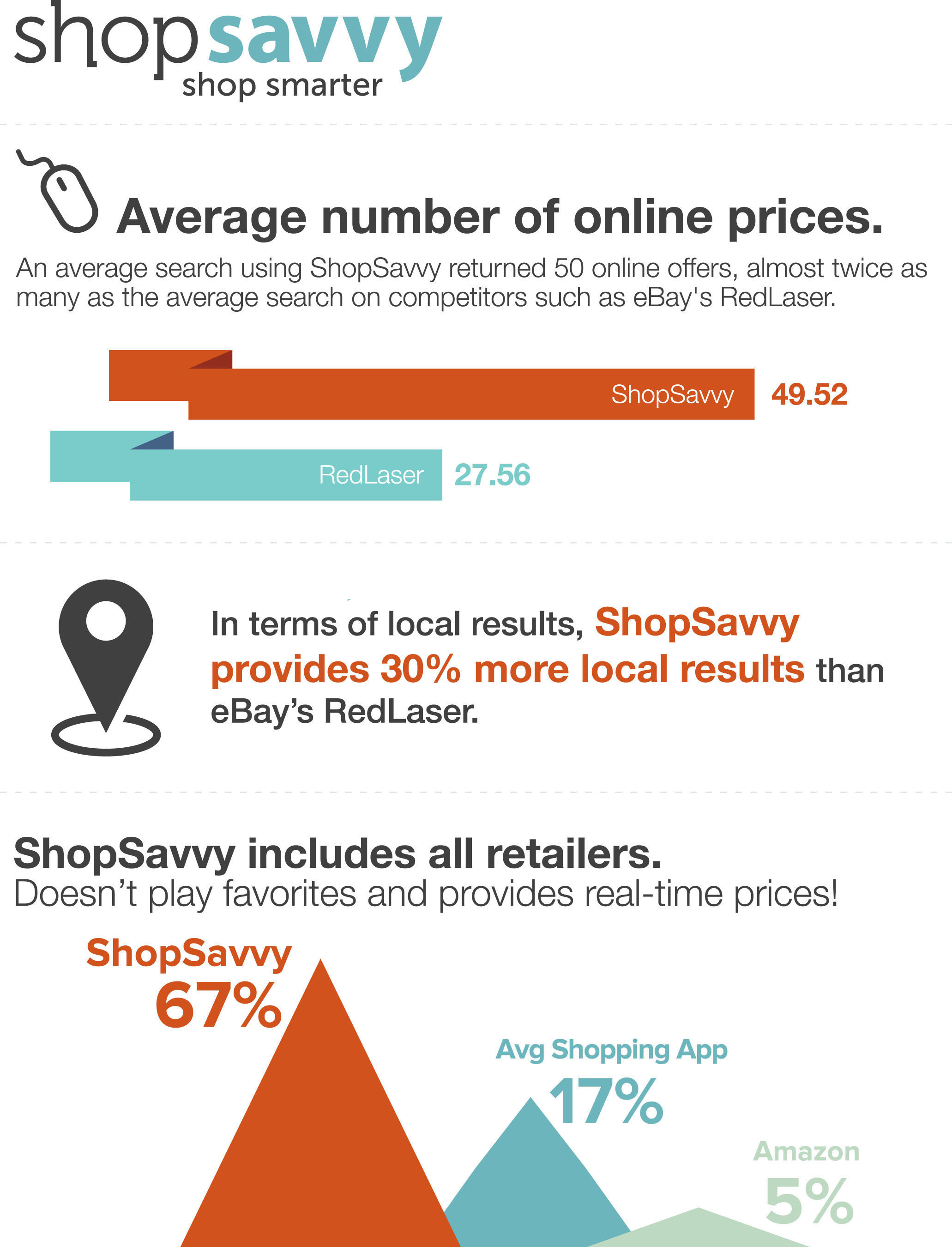 New Big Data solution, Product Cloud 2.0, empowers ShopSavvy to provide its millions of monthly active users with more local store choices, improved product information and better prices than any other shopping platform.  (PRNewsFoto/ShopSavvy)