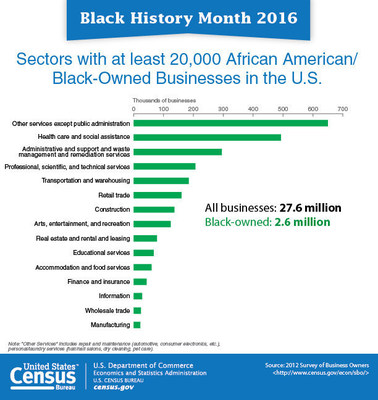 In honor of Black History Month, the U.S. Census Bureau presents a variety of statistics. There were 2.6 million black-owned firms nationally in 2012, up from 1.9 million or 34.5 percent from 2007.