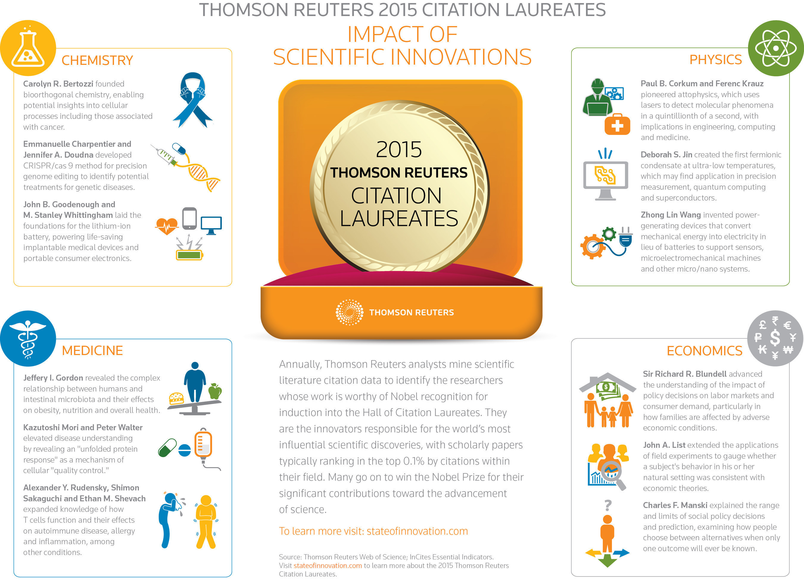 Thomson Reuters announces the 2015 Citation Laureates, candidates for Nobel Prizes this year. Go to stateofinnovation.com. Vote at http://tmsnrt.rs/1KuVWP6.