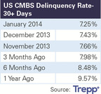 January 2014 CMBS Delinquency Rate.  (PRNewsFoto/Trepp LLC)