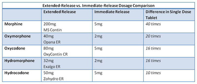 ER Versus IR Dosage Comparison Chart.  (PRNewsFoto/Zogenix, Inc.)