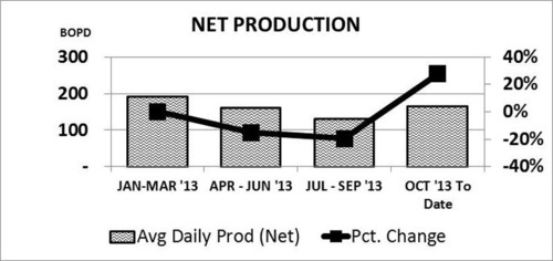 LEI net production, Jan to present 2013. (PRNewsFoto/Lucas Energy, Inc.) (PRNewsFoto/LUCAS ENERGY, INC.)