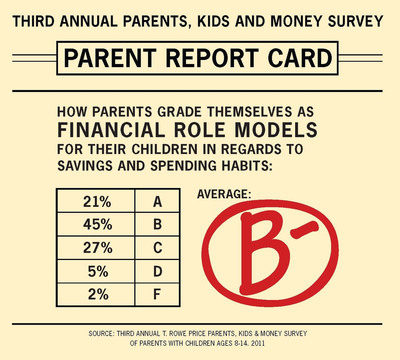 "T. Rowe Price's third annual Parents, Kids & Money survey reveals that parents on average grade themselves just a B- as financial role models for their children in regards to savings and spending habits. Since they grade themselves higher for their money knowledge, this may leave a mixed message of ""do as I say, not as I do"" for their kids when it comes to money matters.  (PRNewsFoto/T. Rowe Price)"