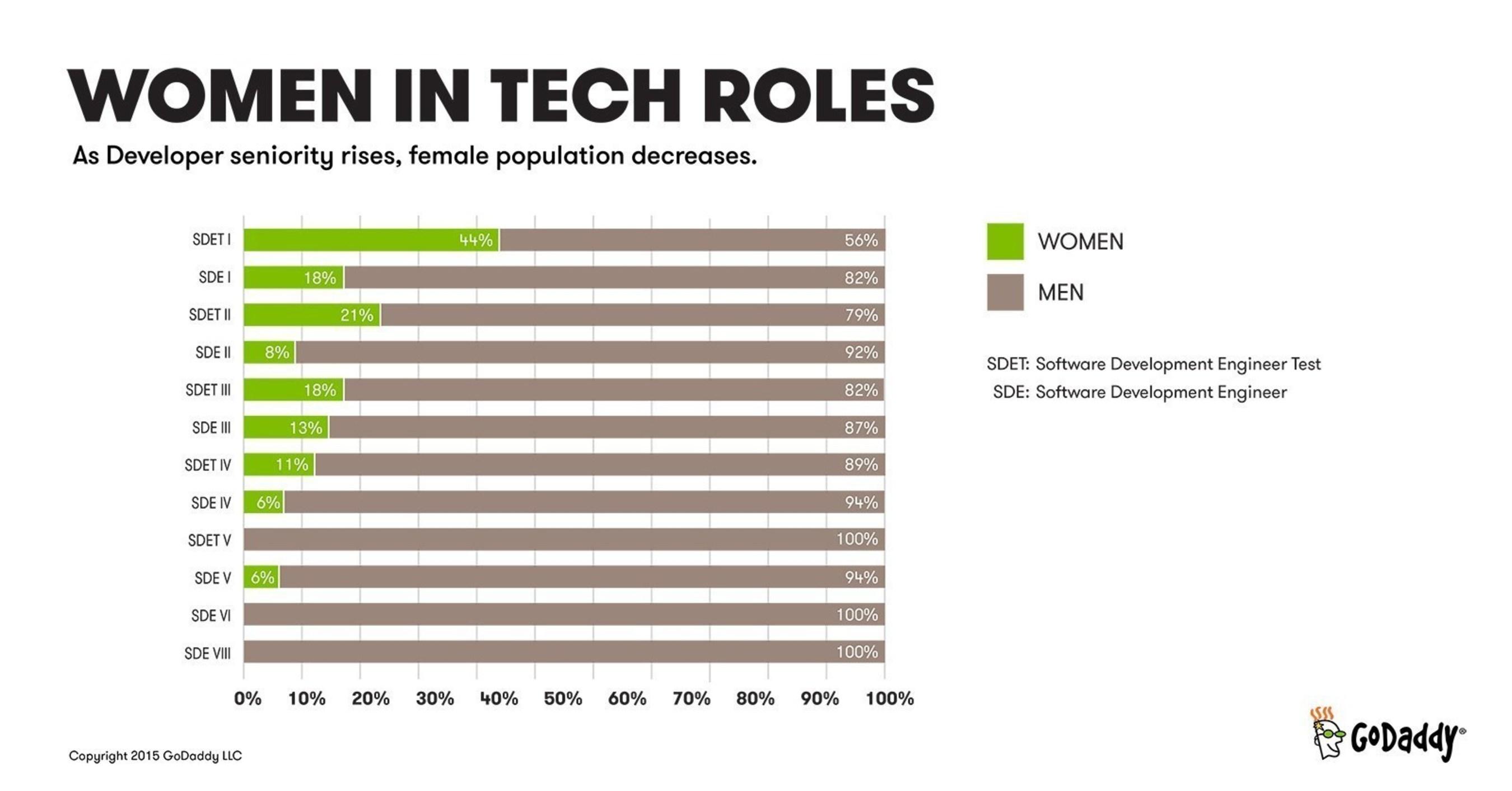 Women In Tech Roles