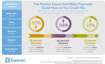 Experian research indicates millions of people would have access to credit and increased purchasing power by adding on-time, monthly rental or utility payments to credit reports.