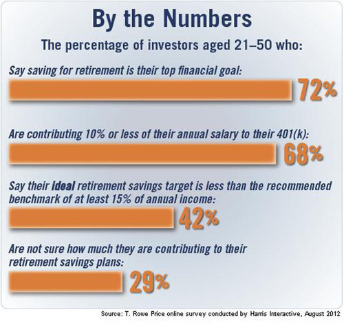 Investors are committed to saving, but are not saving enough.  (PRNewsFoto/T. Rowe Price)