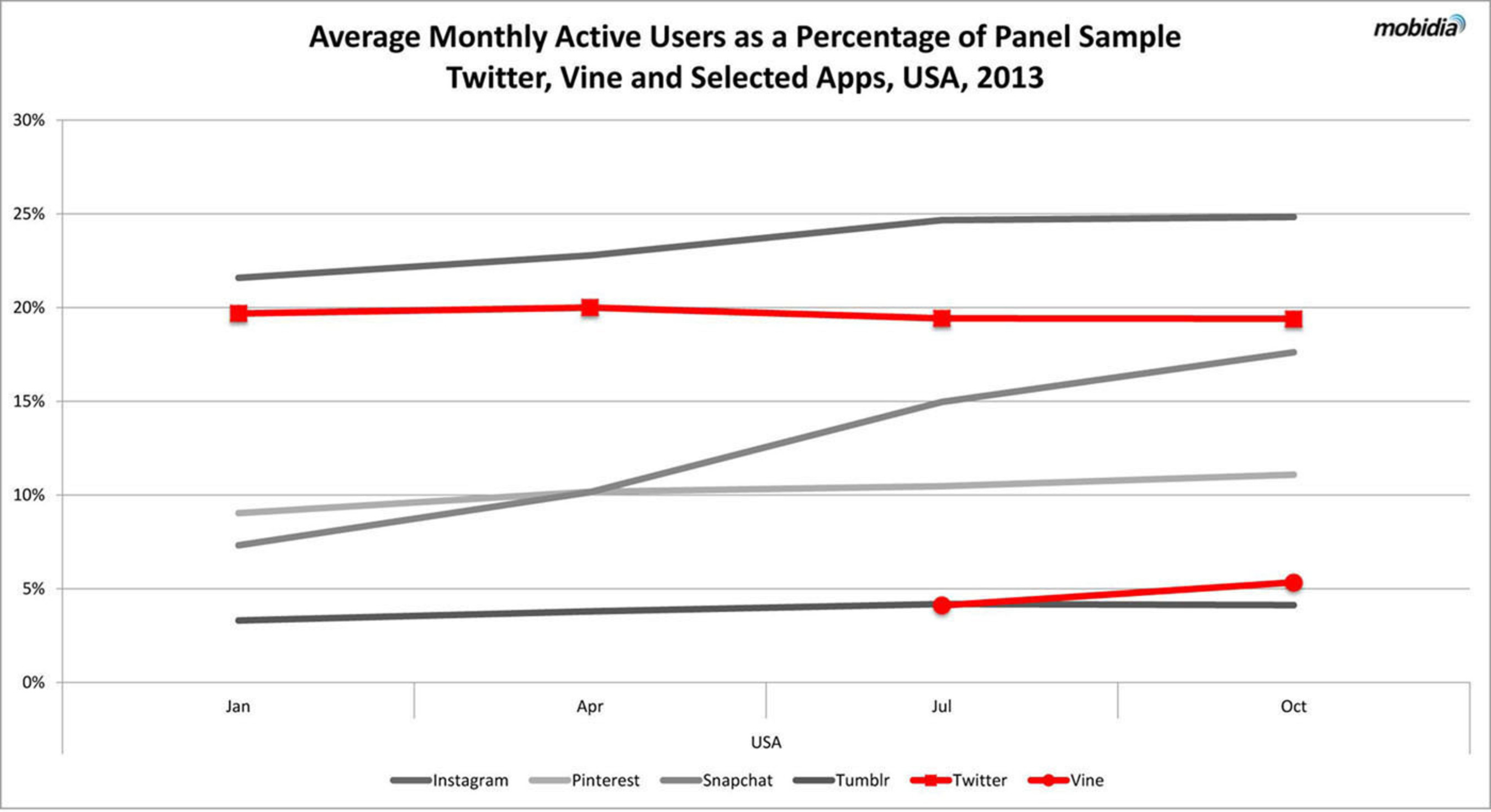 """""""Average Monthly Active Users as a Percentage of Panel Sample Twitter, Vine and Selected Apps, USA, 2013"""".  (PRNewsFoto/Mobidia Technology, Inc.)"""
