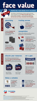 The latest infographic from Marketing Weekly outlines how small businesses can make the most of their online marketing budgets through advertising on Facebook.  (PRNewsFoto/Marketing Weekly)