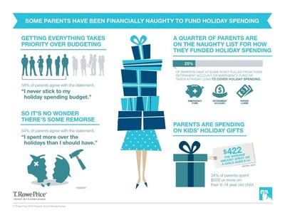 Some Parents Have Been Financially Naughty to Fund Holiday Spending