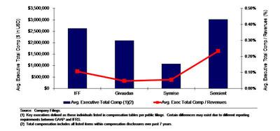 executive compensation.  (PRNewsFoto/FrontFour Capital Group LLC)