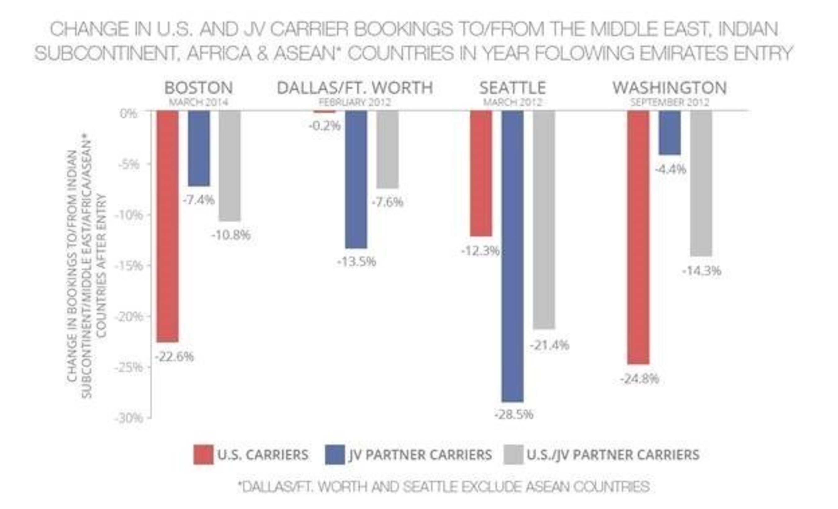Change in U.S. and JV Carrier Bookings
