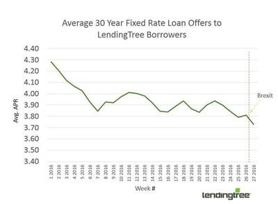 LendingTree Report: Brexit Sends Mortgage Rates into Freefall