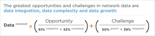 The new Ponemon-Teradata study, Big Data Analytics in Cyber Defense, provides important insights in network ...