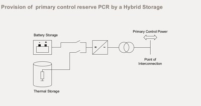 AEG Power Solutions Launches its Hybrid Energy Storage Solution, Cutting Down Costs of Energy Storage Systems