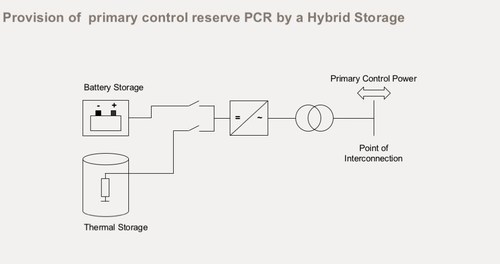 Hybrid Energy Storage System by AEG Power Solutions (PRNewsFoto/AEG Power Solutions)