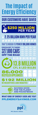 The Impact of Energy Efficiency: PPL Electric Utilities customers are saving $250 Million per year by reducing energy use